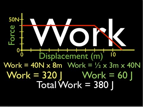 Physics, Work from the Force vs. Displacement Graph, No. 1