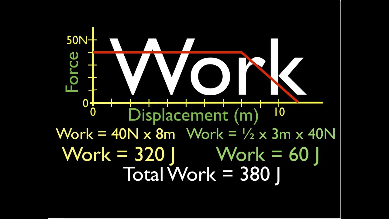 Physics Work From The Force Vs Displacement Graph No 1 Youtube Steps For Drawing A Diagram