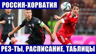 Футбол Классификация ЧМ Европа 2022 Россия Хорватия Результаты расписание турнирная таблица
