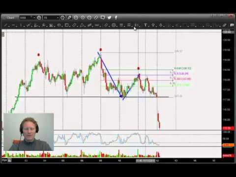 Highly profitable Russell 2000 trade