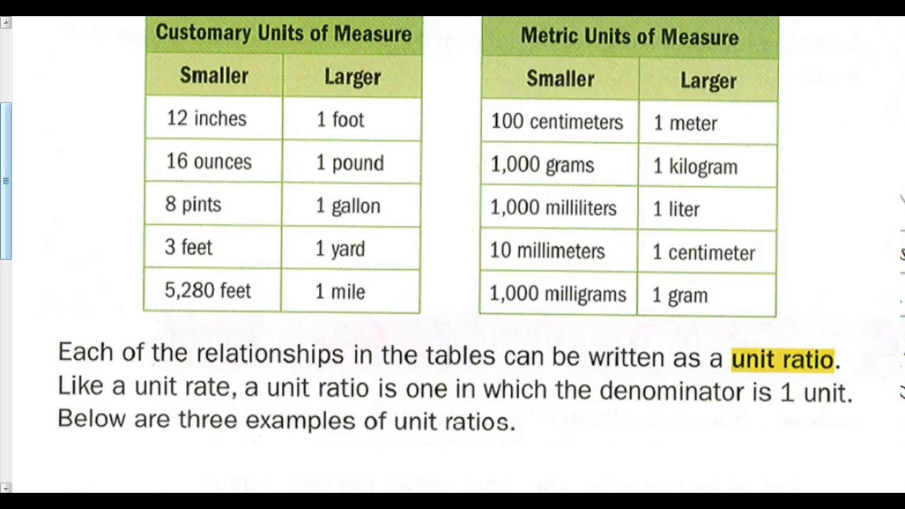 Chapter 1 Lesson 3 Convert Unit Rates