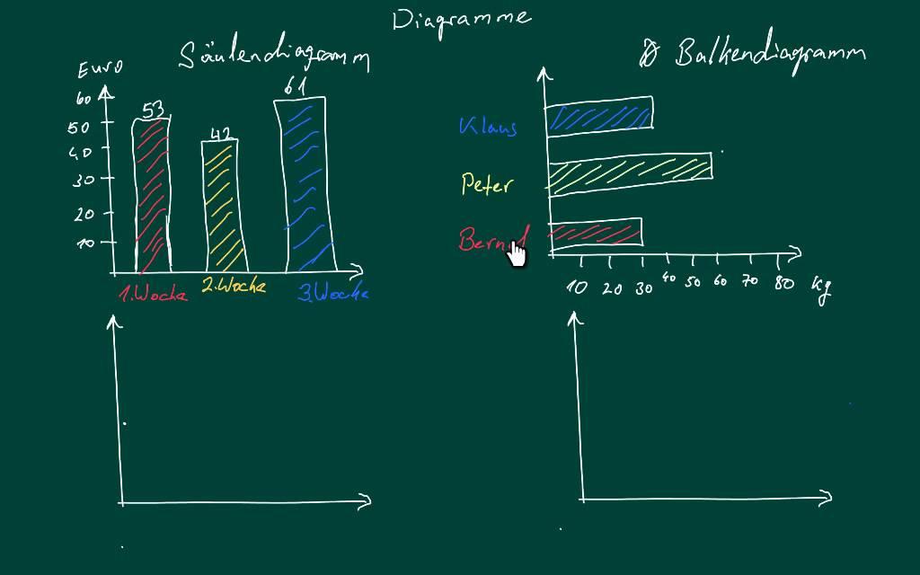 Säulen und Balkendiagramme lesen und zeichnen - YouTube