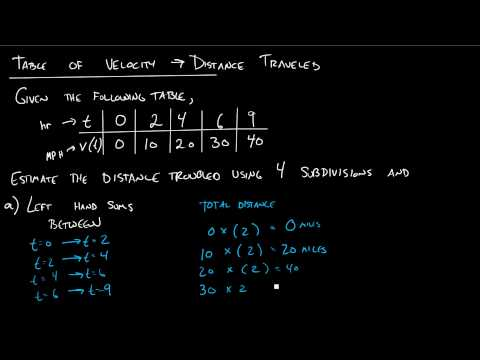 Section 5.1 - Table of Velocity to Distance Using Left-Right Sums