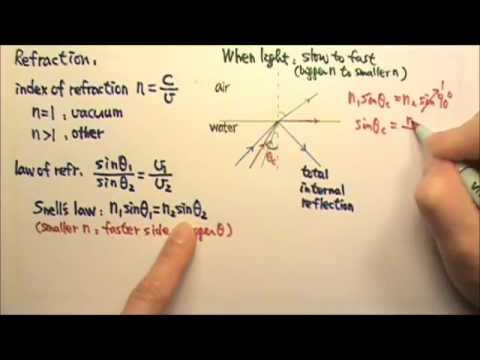 AP Physics 2: Review: Optics 1: Reflection and Refraction