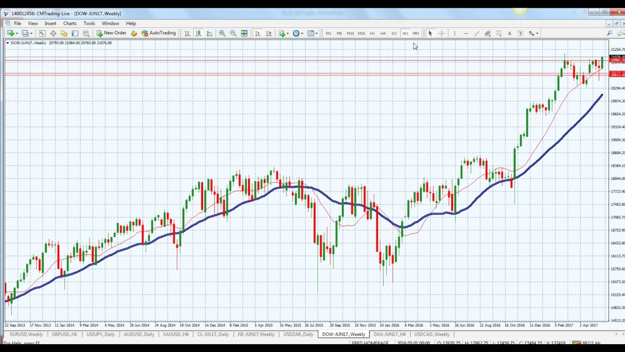 CM Trading Daily Forex Market Review 25 May 2017 - YouTube