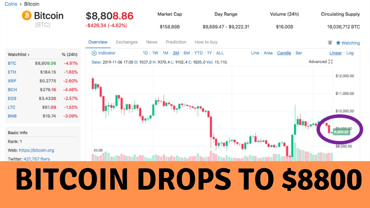 Charlie Lee on Stellar XLM's 55 billion coin burning; BTC drops to $8800