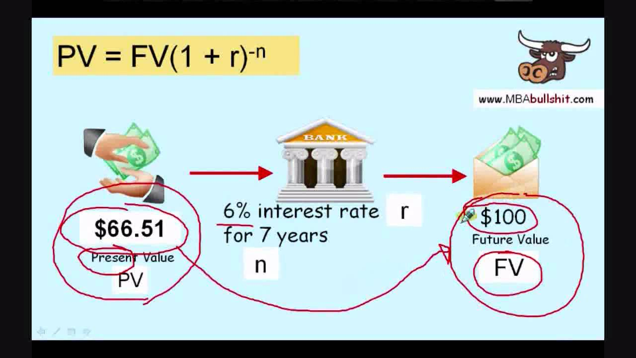 present value and future value formula part 2 result tutorial present value and future value formula part 2 result tutorial lesson review
