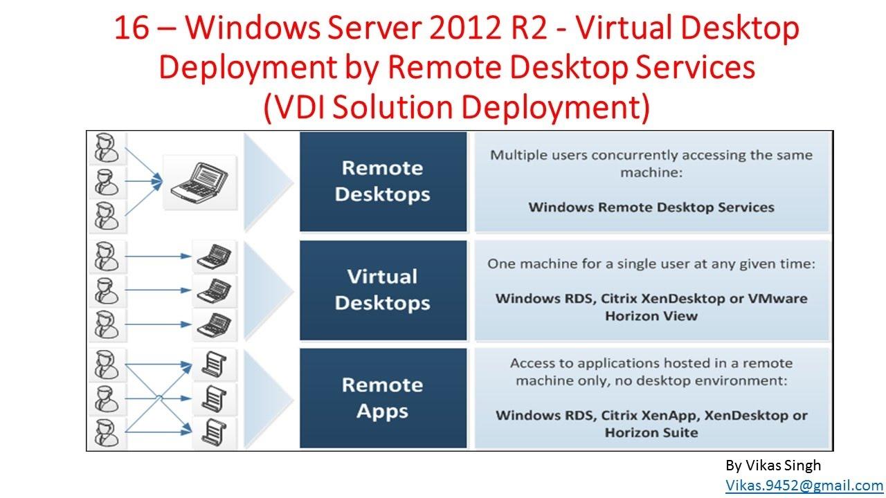 16- Windows Server 2012 – Virtual Desktop Deployment by Remote Desktop  Services