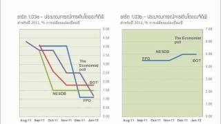 Charting Thailand Economy Podcast on GDP