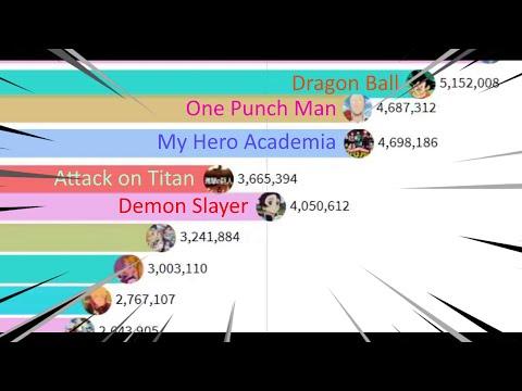 Most Popular Anime