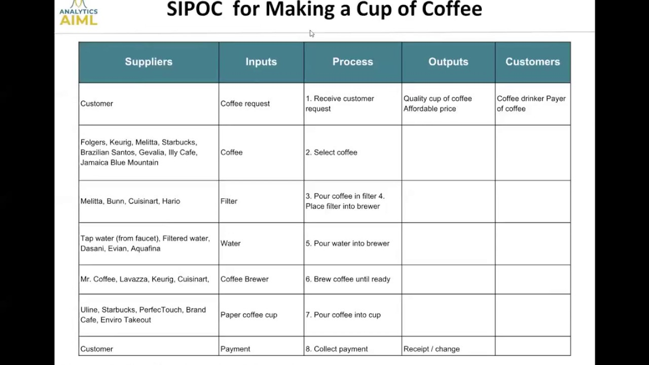 Sipoc Explanation With Making Of Cup Of Coffee Example