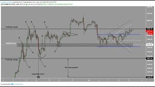 Bitcoin hits 8300 resistance   Do you know how to manage your risk and position size?