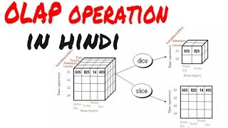 what is  Olap operation in hindi