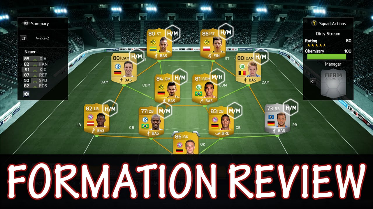 FIFA 14 Tutorials & Tips | Formation Guide 4222 | Best Formations in FIFA  14 Ultimate Team