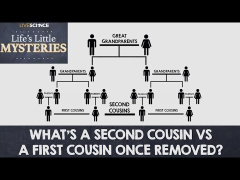 Chart of Cousins