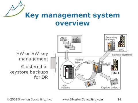 Linear Tape-Open (LTO): Securing Sensitive Information