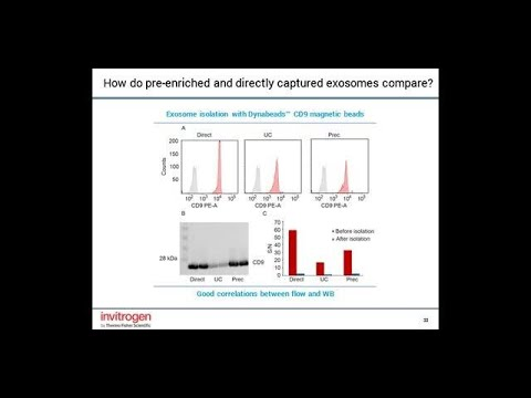 Exosomes Isolation and Monitoring: From Cell Culture To Clinically Relevant Research Samples
