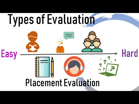 Types Of Evaluation- Placement, Formative, Diagnostic And Summative Evaluation II SET General Paper
