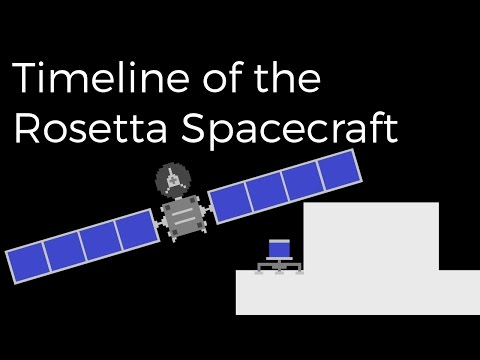 Timeline of the Rosetta Spacecraft
