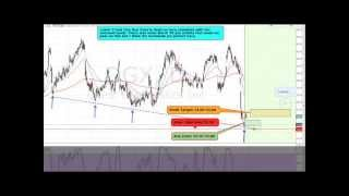 Simple Day trading strategy earns profit on any futures market()
