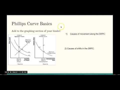 Module 34 Notes: Phillips Curve & Deflation