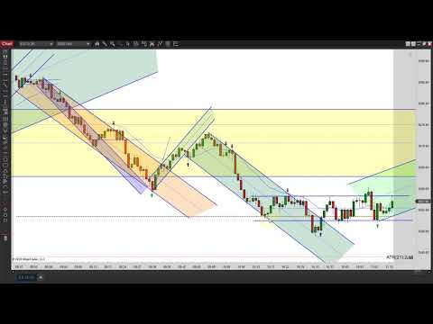 Download Learn How To Day Trade With Price Action Episode 112320