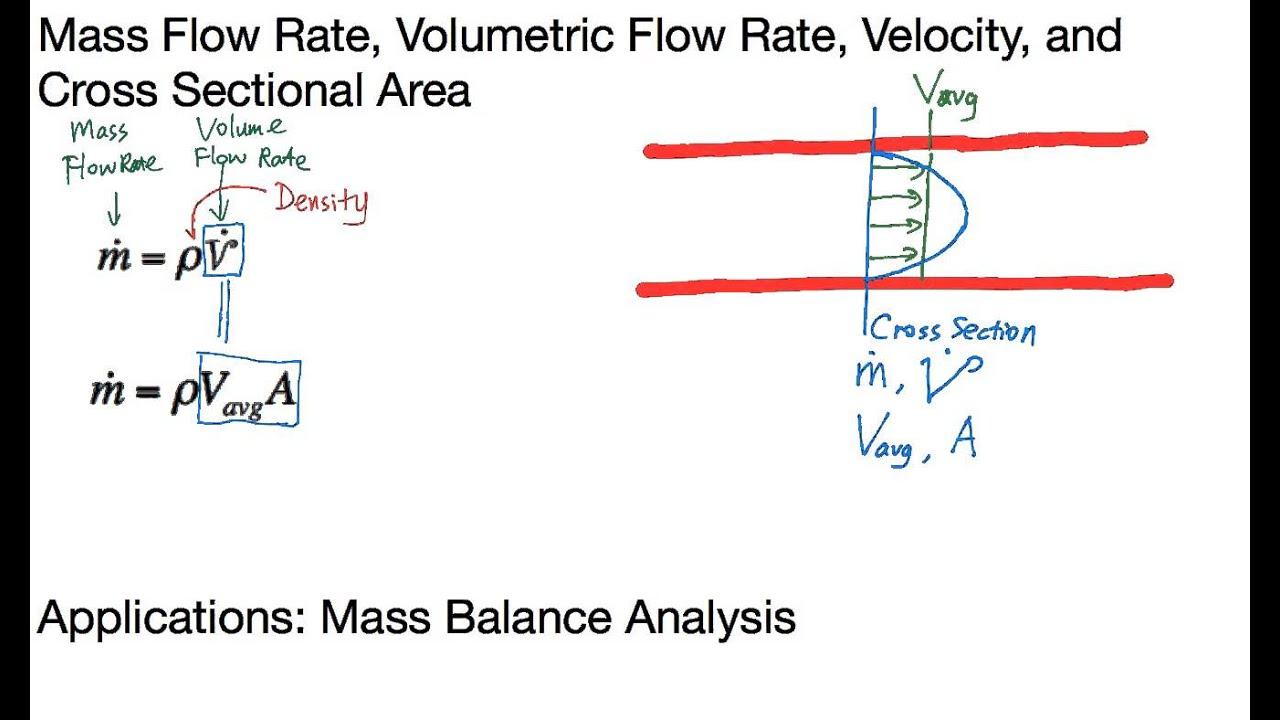 And Pressure Calculator Volume