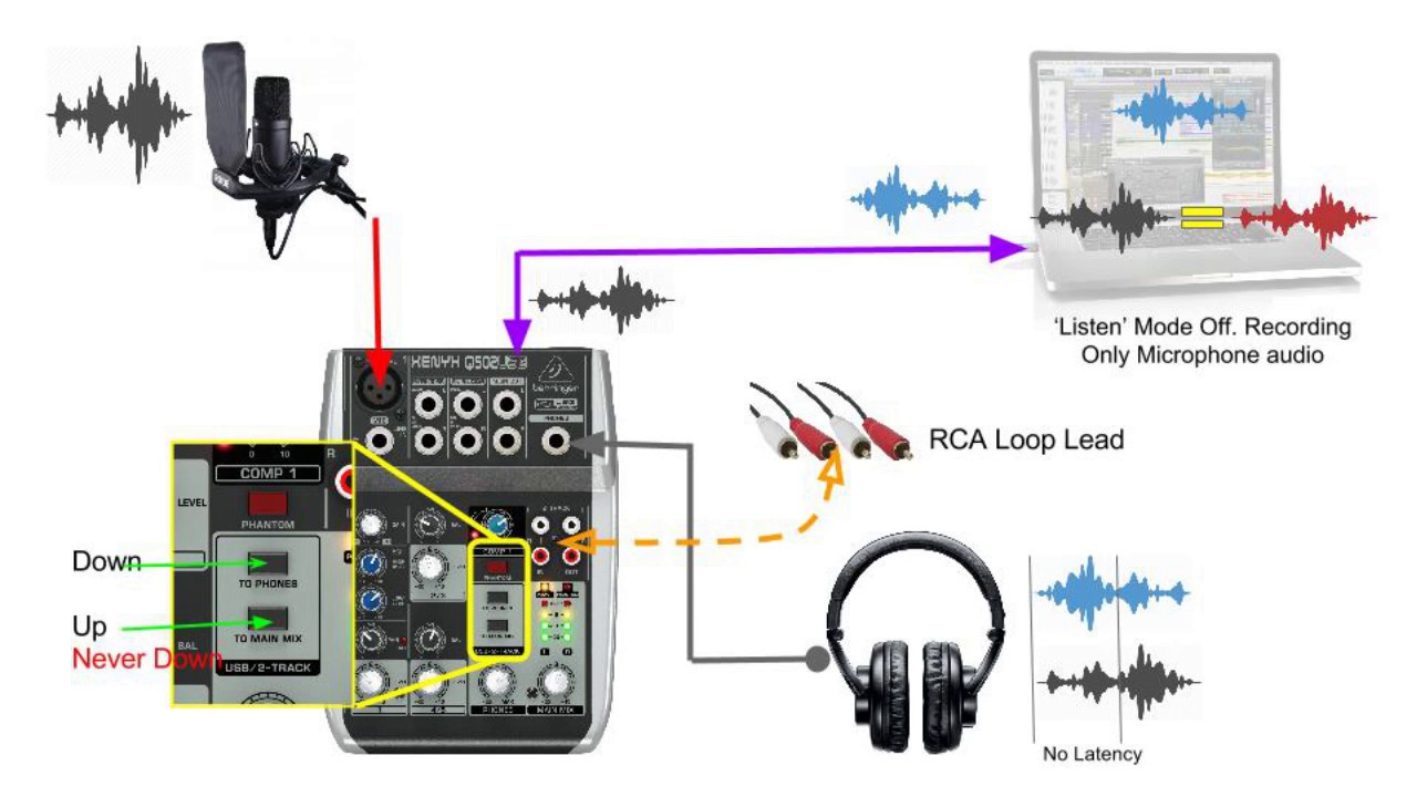 medium resolution of behringer xenyx q502usb mixer audio routing in detail