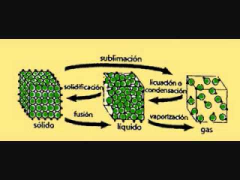 Modelo cinetico molecular youtube for Modelo solido con guijarros
