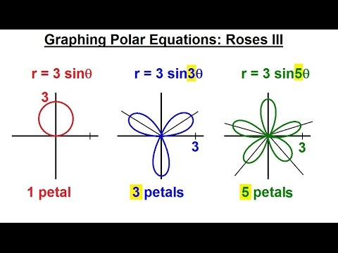 how to solve polar equations