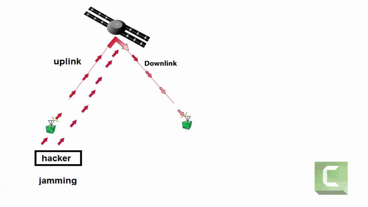 Testing The Jamming Uplink Downlink Etc