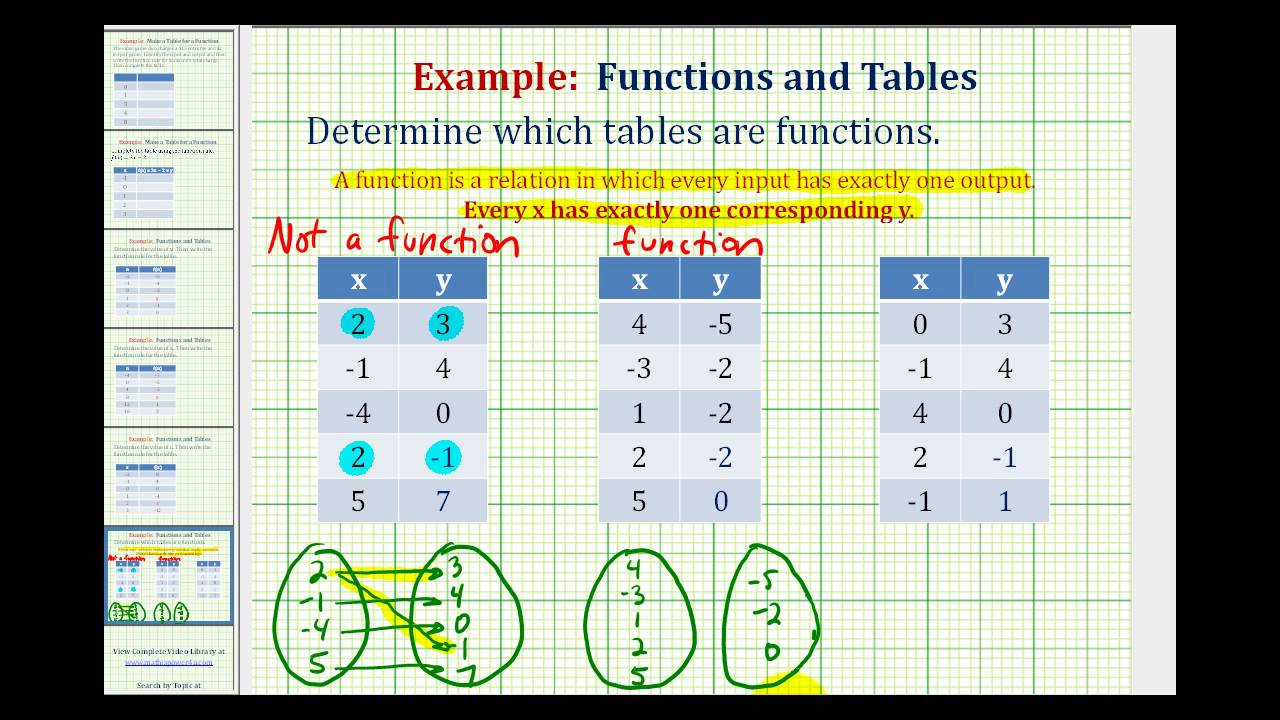 find a table of values for each function and its inverse relationship