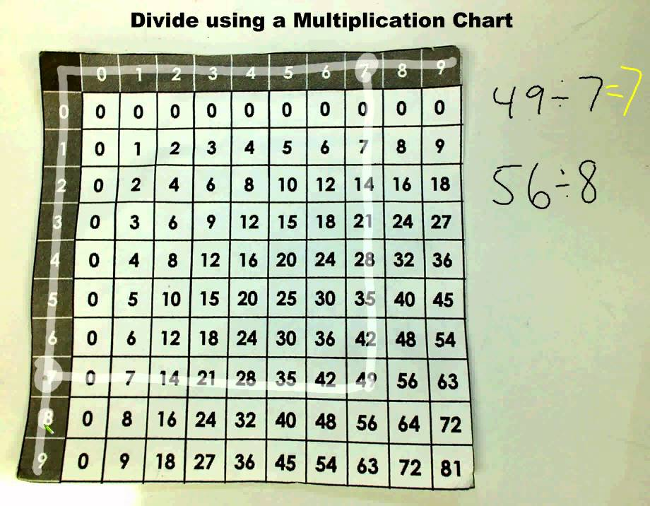 Divide Using A Multiplication Chart Youtube