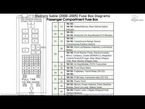 mercury sable fuse box  wiring diagram operation deep