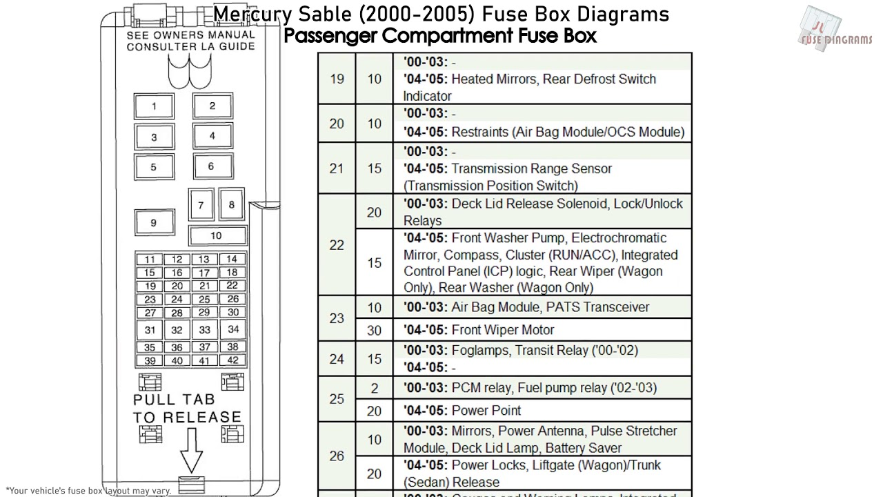 Mercury Sable (2000-2005) Fuse Box Diagrams - YouTube