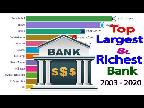 World's Largest and Richest Banks ( 2003 -  2020 ) | Ranking Lover