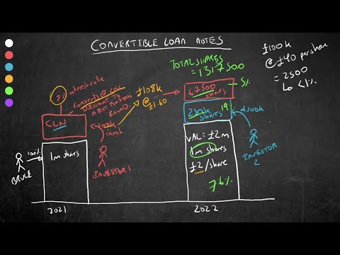 Convertible Loan Notes Explained