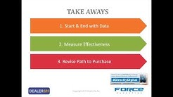How to Target and Convert More Online Car Shoppers
