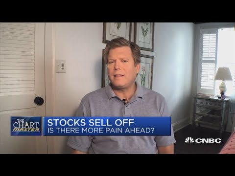 Cornerstone Macro's Carter Worth charts today's market sell-off