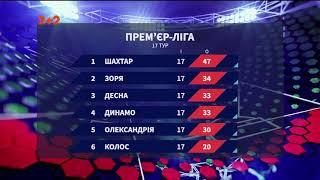 Чемпіонат України підсумки 17 туру та анонс наступних матчів