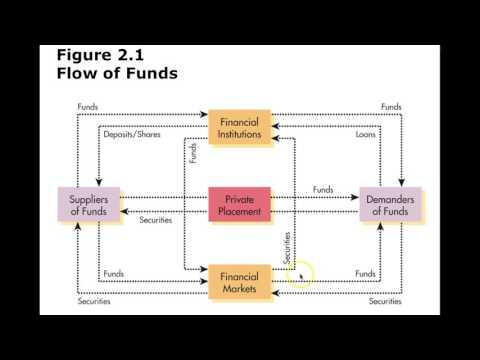 Finance Chapter 2 Financial Markets