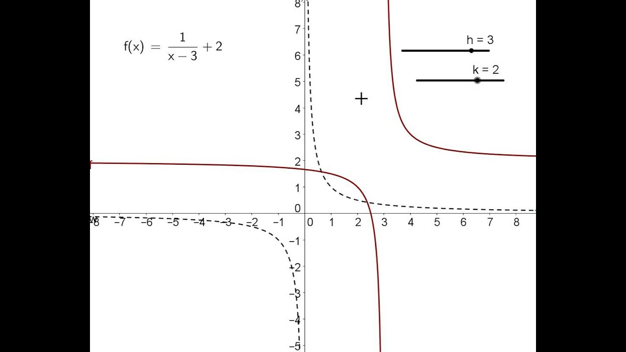 Graphing Transformations Of The Rational Parent Function F