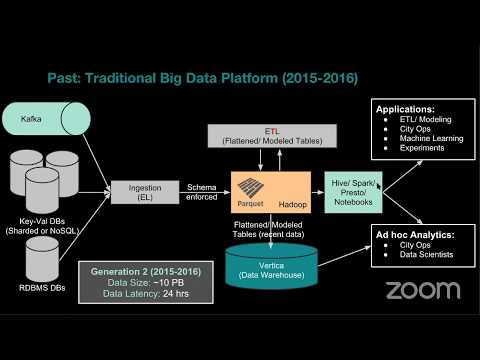 UBER : Big Data Infrastructure and Machine Learning Platform