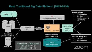 UBER : Big Data Infrastructure and Machine Learning Platform thumbnail