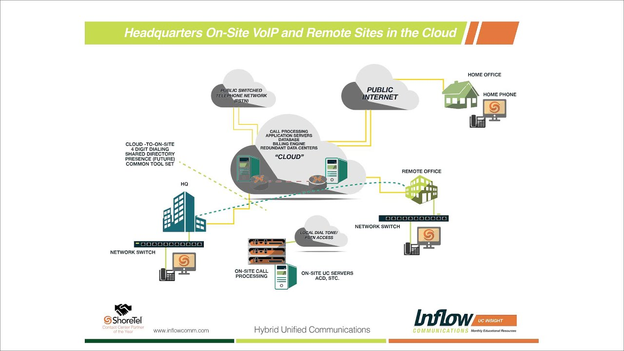 Real World Example Of Hybrid Cloud And Onsite Communications Youtube