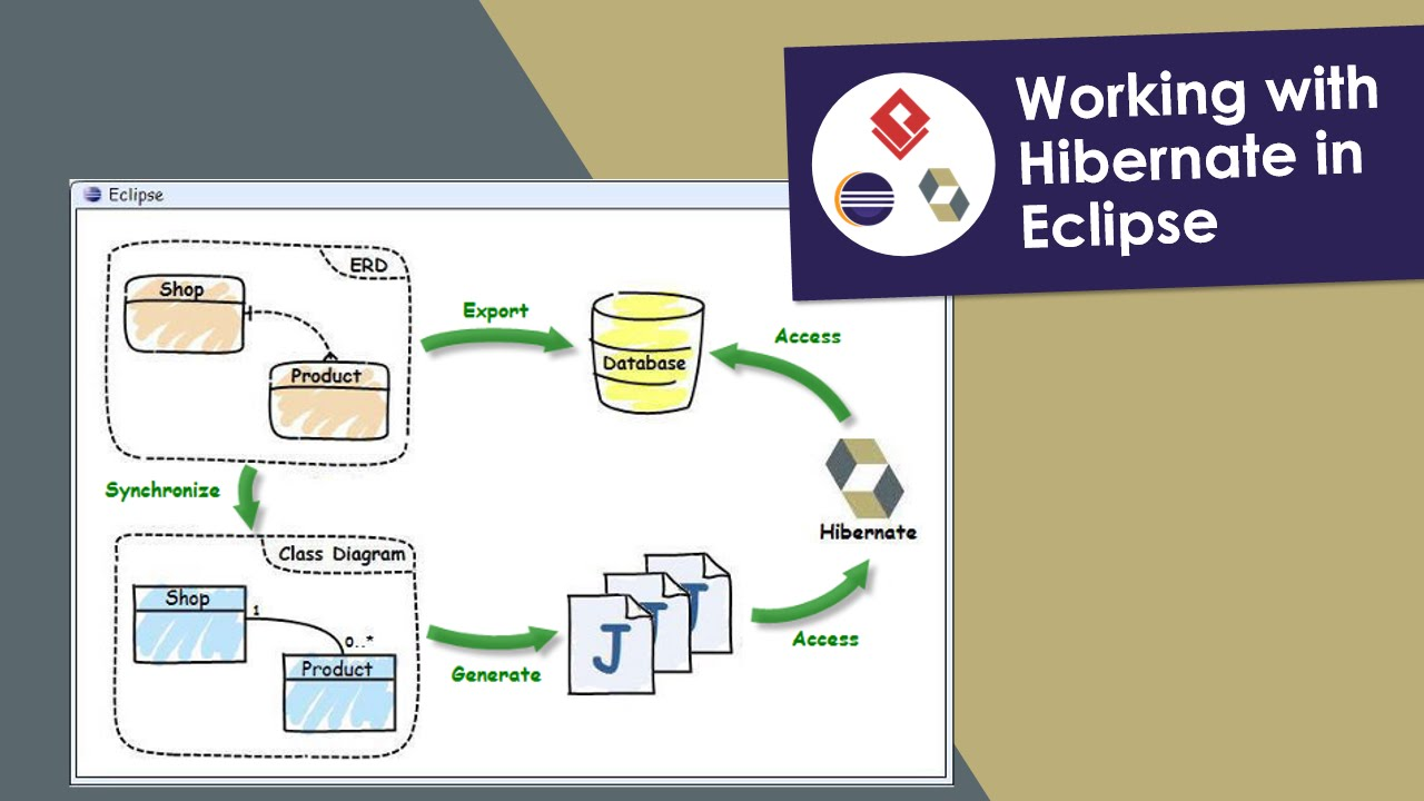 Working with hibernate in eclipse youtube ccuart Image collections