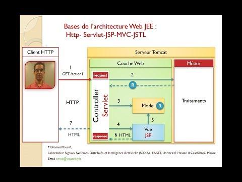 Part 5  Bases de l'architecture JEE- Servlet JSP MVC JDBC ORM
