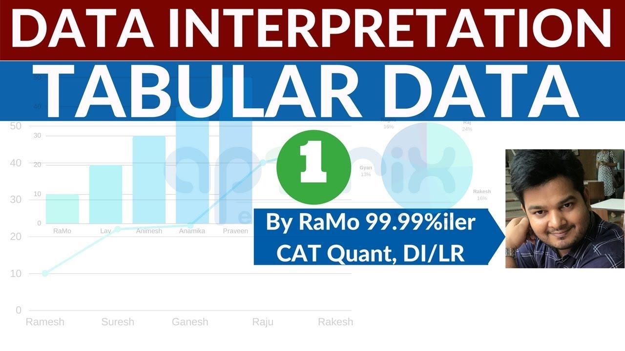 Xat syllabus – quantitative aptitude and data interpretation.