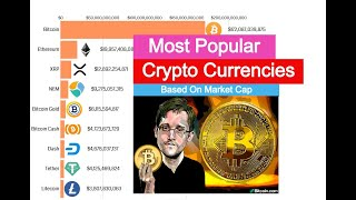 Top 10 Cryptocurrencies from 2014-2019