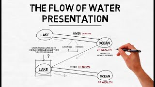 The Flow Of Water Presentation | Dr Sanjay Tolani's Concept Presentation | Insurance Presentation